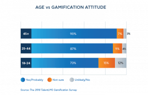 don't let age be a deterrent to gamification www.gamificationnation.com