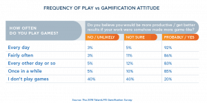 gamers like gamification www.gamificationnation.com