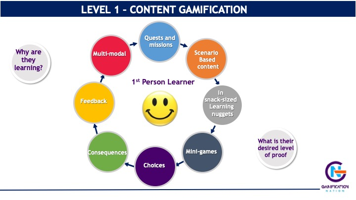 content gamification in the prove it framework www.gamificationnation.com