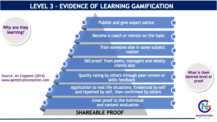 Level 3 evidence of learning in the learning gamification framework of An Coppens
